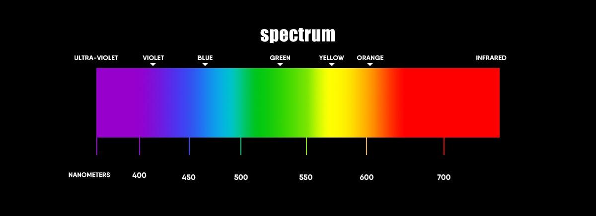 specturm
