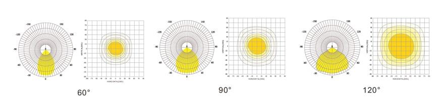 60, 90, 120 degree beam angle