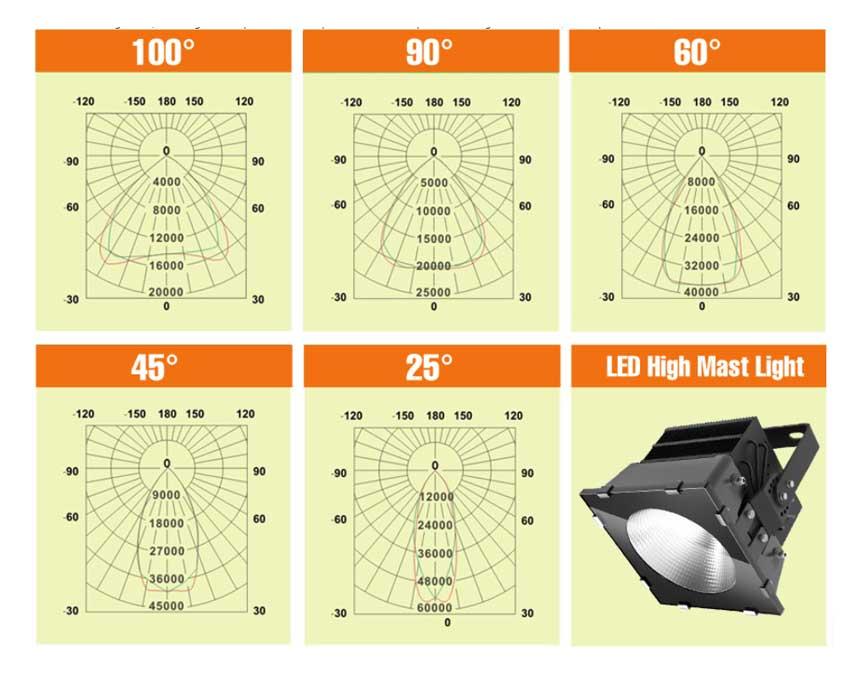 LED stadium light Beam Angle.jpg
