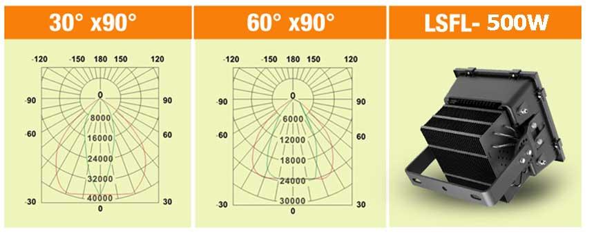 500W LED stadium light Beam Angle.jpg