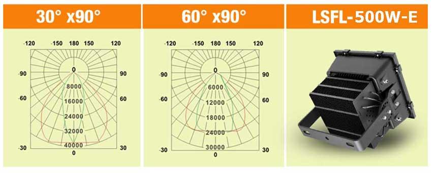 500W High power LED stadium light Beam Angle.jpg