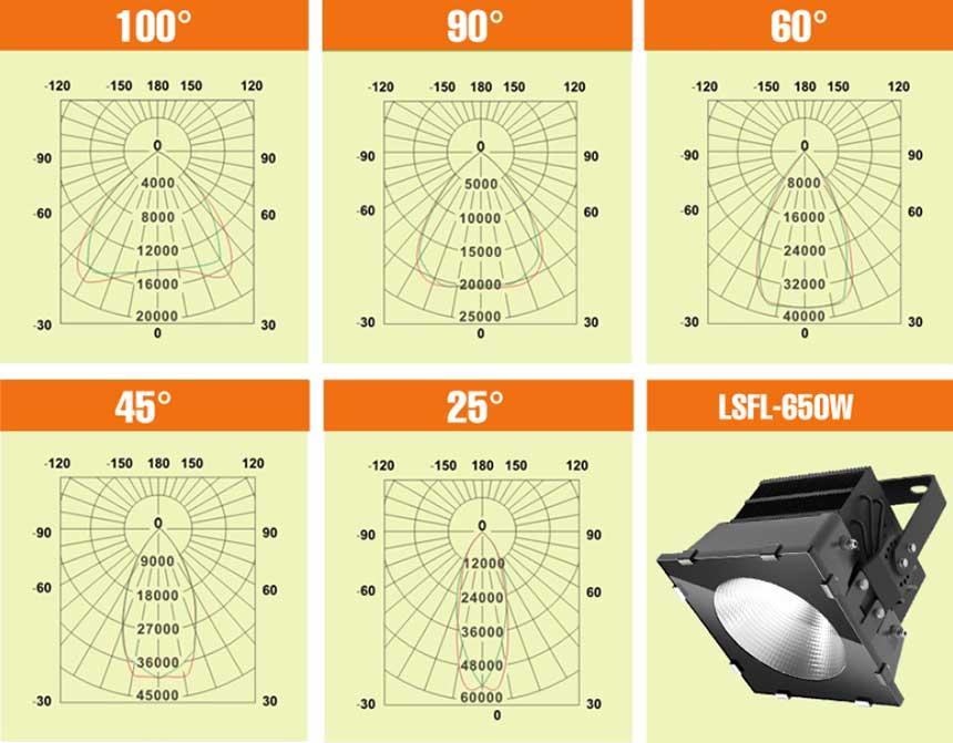 650W LED stadium light Beam Angle.jpg
