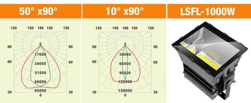 1000W LED stadium light Beam Angle.jpg