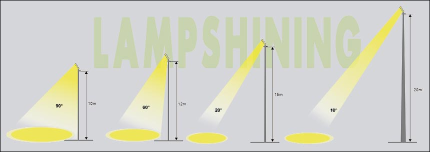 Beam angles for different mounting heights