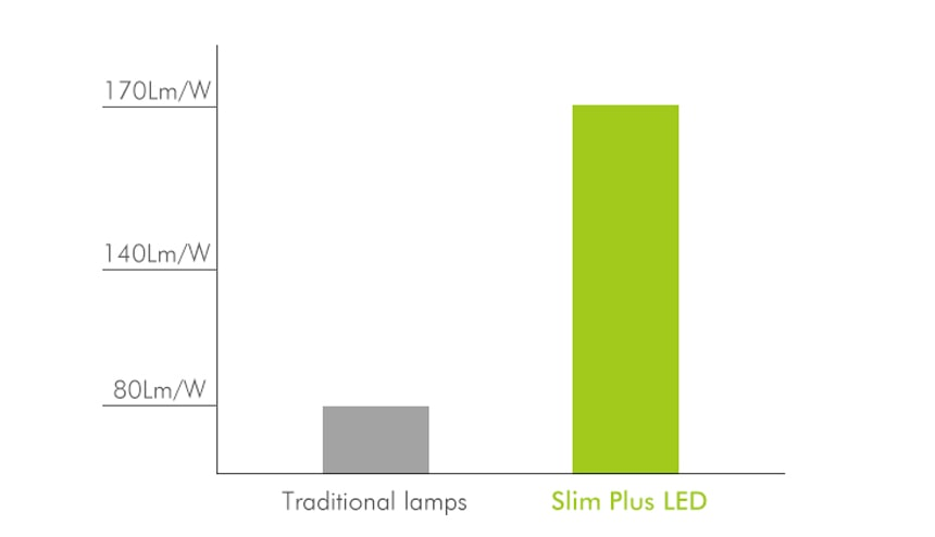 More efficient LED lighting
