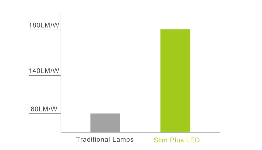 slim plus led light high efficiency 180lm/w