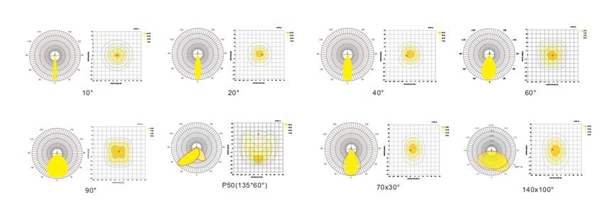 200w led fin module light beam angle