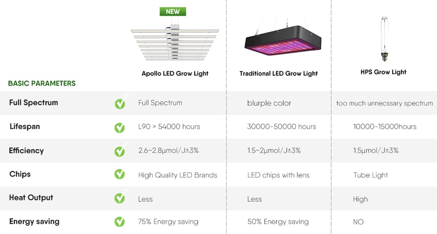 led grow light with other product comparison